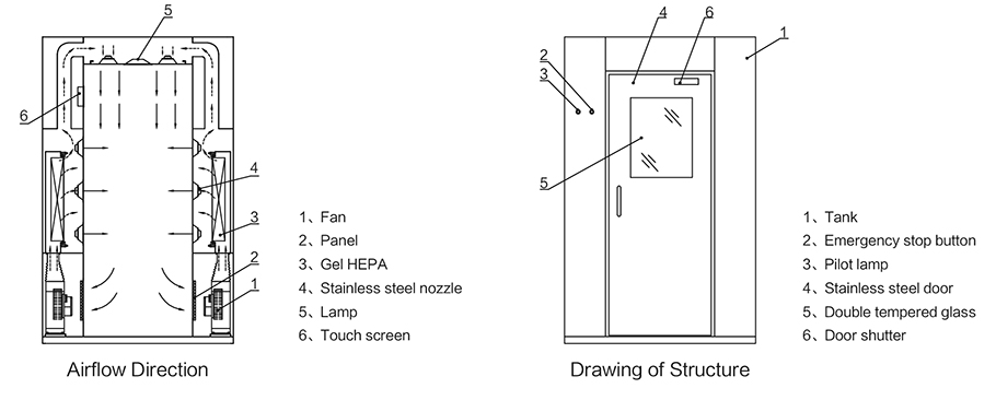 Air Shower Room Air flow structure diagram